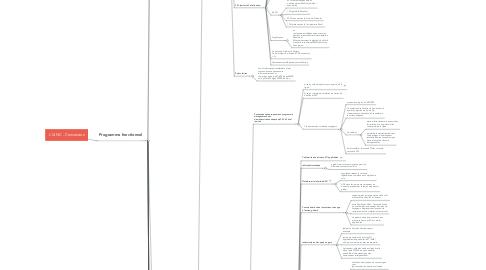 Mind Map: L14 NC - Concession