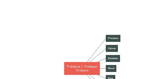 Mind Map: Problema 1: Professor Cristiano