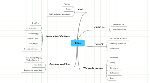 Mind Map: Films
