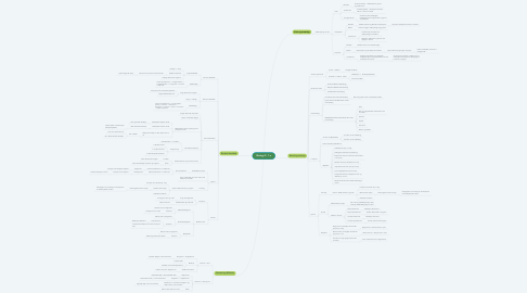 Mind Map: Biologi C, 1.x