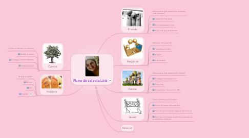 Mind Map: Plano de vida da Lívia