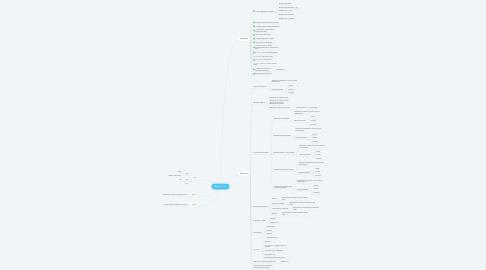 Mind Map: Кухни Sevas