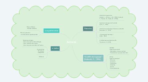 Mind Map: Activité
