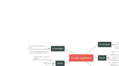 Mind Map: Função quadratica