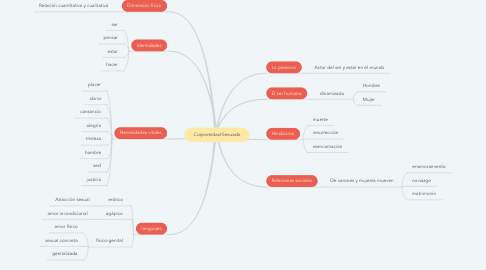 Mind Map: Corporeidad-Sexuada