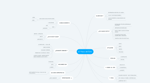 Mind Map: 67 Pasos del Éxito