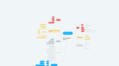 Mind Map: Materiales Educativos en la Educación a Distancia