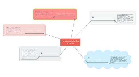 Mind Map: Temas estudiados 2do trimestre