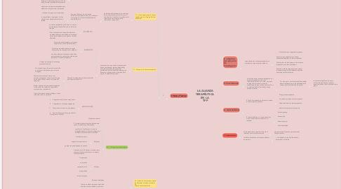 Mind Map: LA ALIANZA TERAPÉUTICA  EN LA  TFP