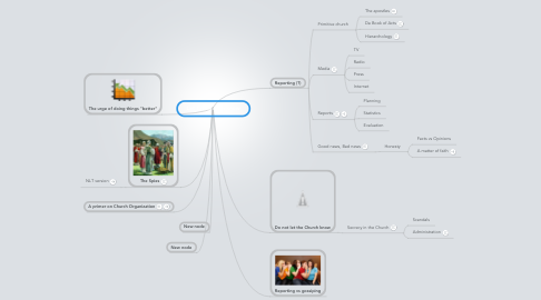 Mind Map: Let the Church know