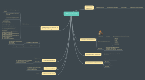 "Mind Map: "" La jurisdicción"""
