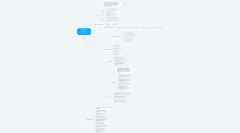 Mind Map: LINEAMIENTOS TECNICOS Y OPERATIVOS COVID- 19