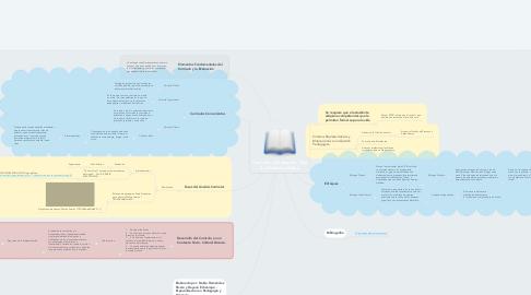 Mind Map: Currículo y Evaluación - Eje 2- Criterios y Retos