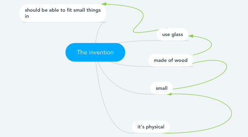 Mind Map: The invention