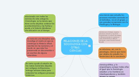 Mind Map: RELACIONES DE LA SOCIOLOGÍA CON OTRAS  CIENCIAS