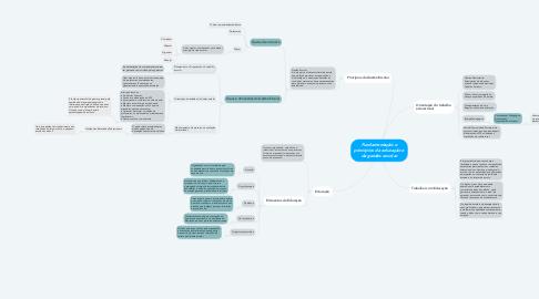 Mind Map: Fundamentação e princípios da educação e da gestão escolar
