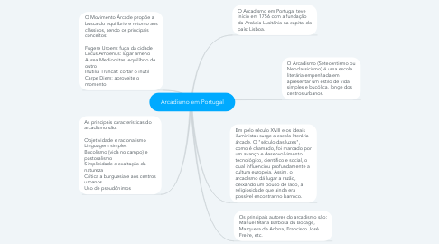 Mind Map: Arcadismo em Portugal