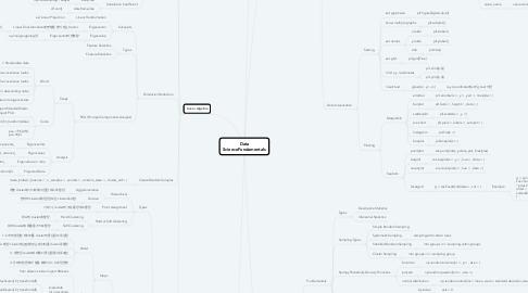 Mind Map: Data Science Fundamentals