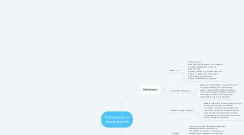 Mind Map: Hidratación vs desidratación