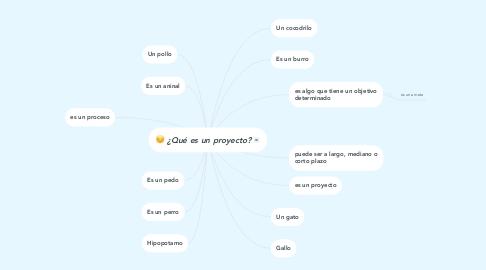 Mind Map: ¿Qué es un proyecto?
