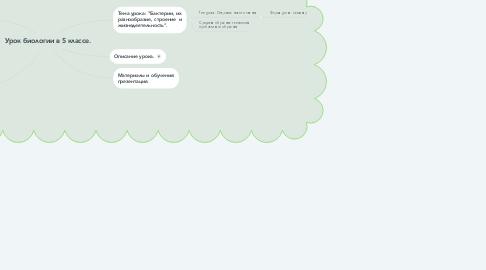 Mind Map: Урок биологии в 5 классе.