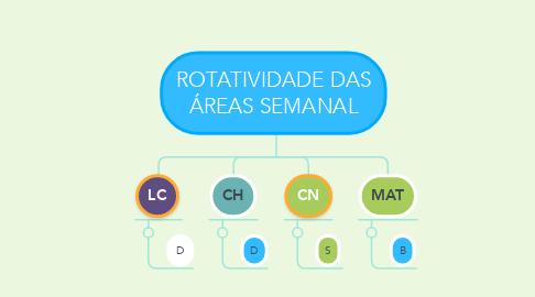 Mind Map: ROTATIVIDADE DAS ÁREAS SEMANAL