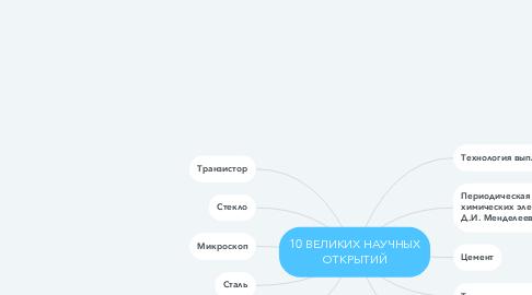 Mind Map: 10 ВЕЛИКИХ НАУЧНЫХ ОТКРЫТИЙ