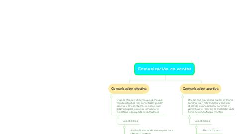 Mind Map: Comunicación en ventas