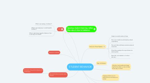 Mind Map: STUDENT BEHAVIOR