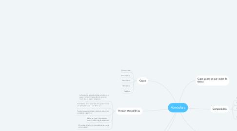 Mind Map: COMPRESIÓN LECTORA
