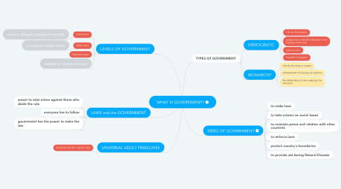 Mind Map: WHAT IS GOVERNMENT?
