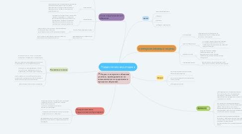 Mind Map: Педагогическая риторика