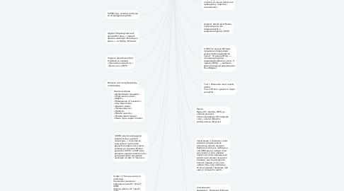 Mind Map: Андрусяк Іван Михайлович