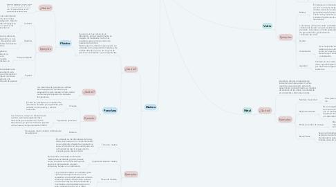 Mind Map: Instrumentos de laboratorio