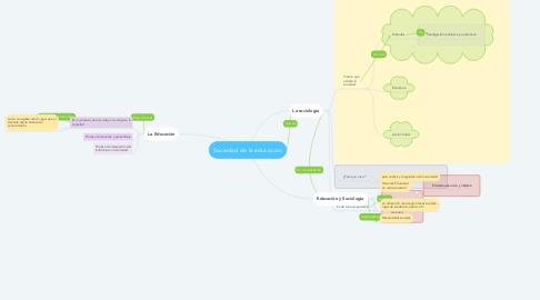 Mind Map: Sociedad de la educación
