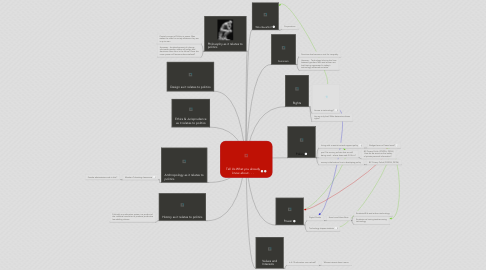 Mind Map: Tell Us What you already know about . . .