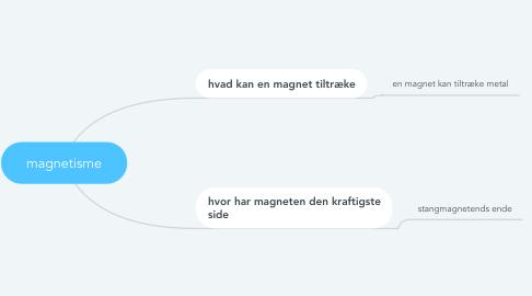 Mind Map: magnetisme