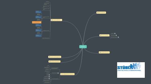 Mind Map: Neubau