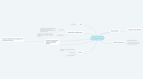 Mind Map: Renascimento