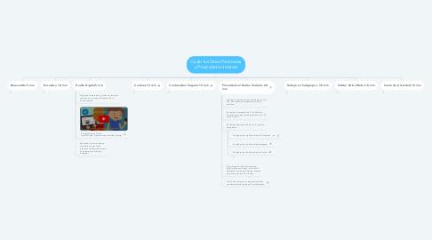 Mind Map: Cuidar tus Datos Personales  y Privacidad en Internet