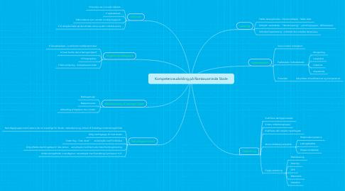 Mind Map: Kompetenceudvikling på Rantzausminde Skole