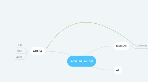 Mind Map: ARABA ALIMI