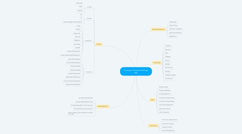Mind Map: 1P / Product CEO