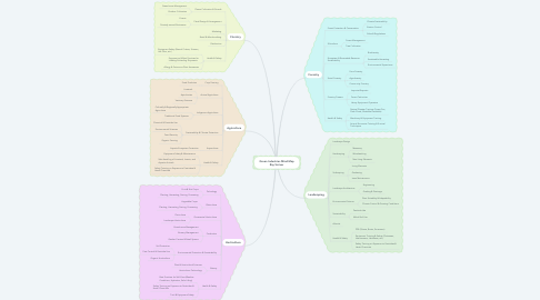 Mind Map: Green Industries Mind Map Ray Scriver