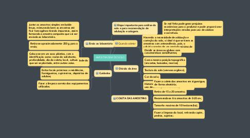 Mind Map: AMOSTRAGEM DO SOLO