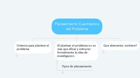 Mind Map: Planeamiento Cuantitativo del Problema