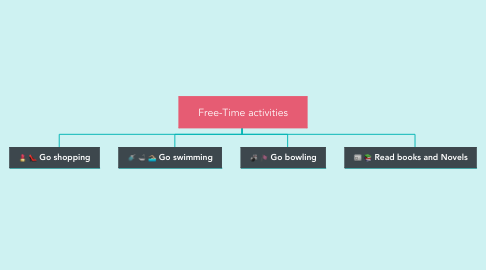 Mind Map: Free-Time activities
