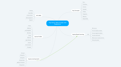 Mind Map: Pyp Early Years Scope and Sequence