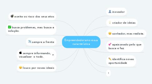 Mind Map: Empreendedorismo e sua característica