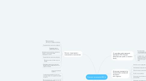 Mind Map: Россия в начале XXI в.